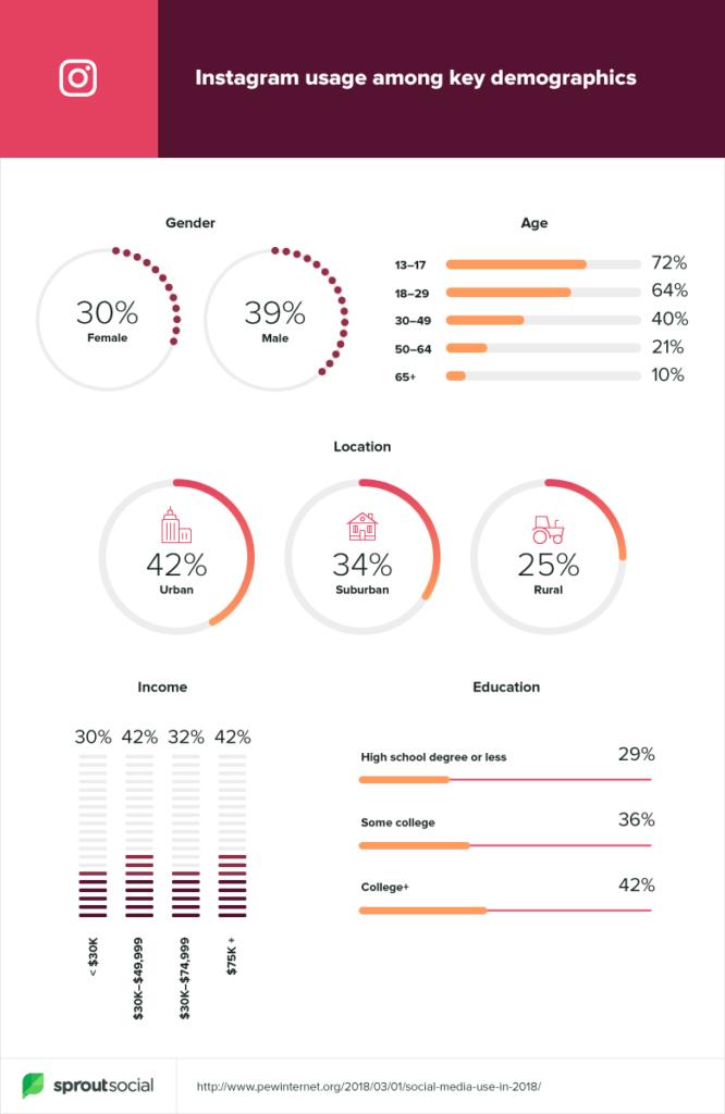 instagram demographic data 2019
