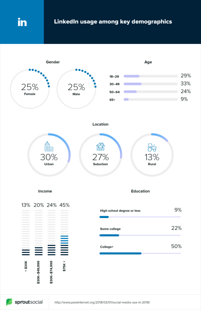 linkedin demographic data 2019