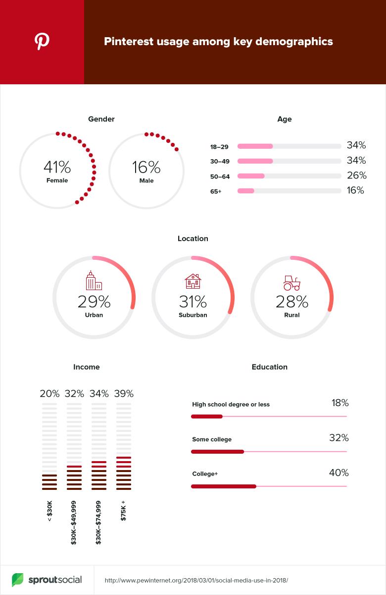 pinterest demographic data 2019