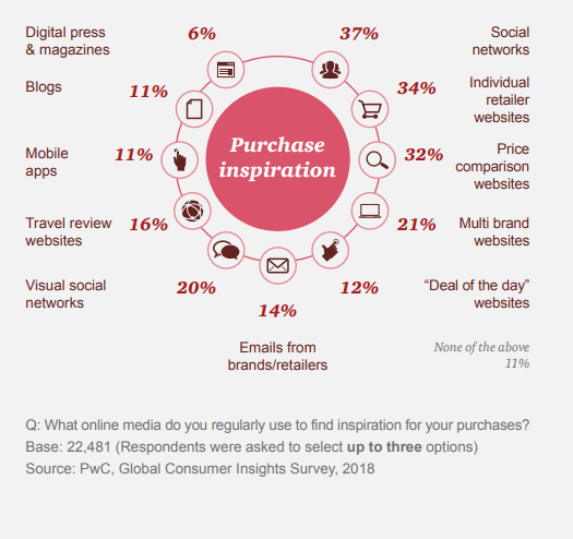 Data showing how different online media channels inspire consumer purchases