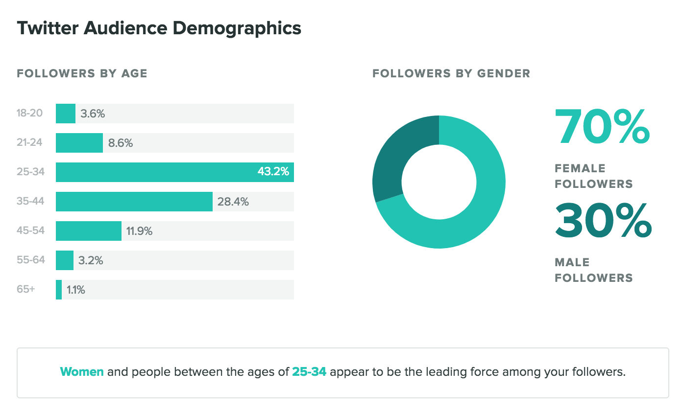 sprout social twitter audience demographics