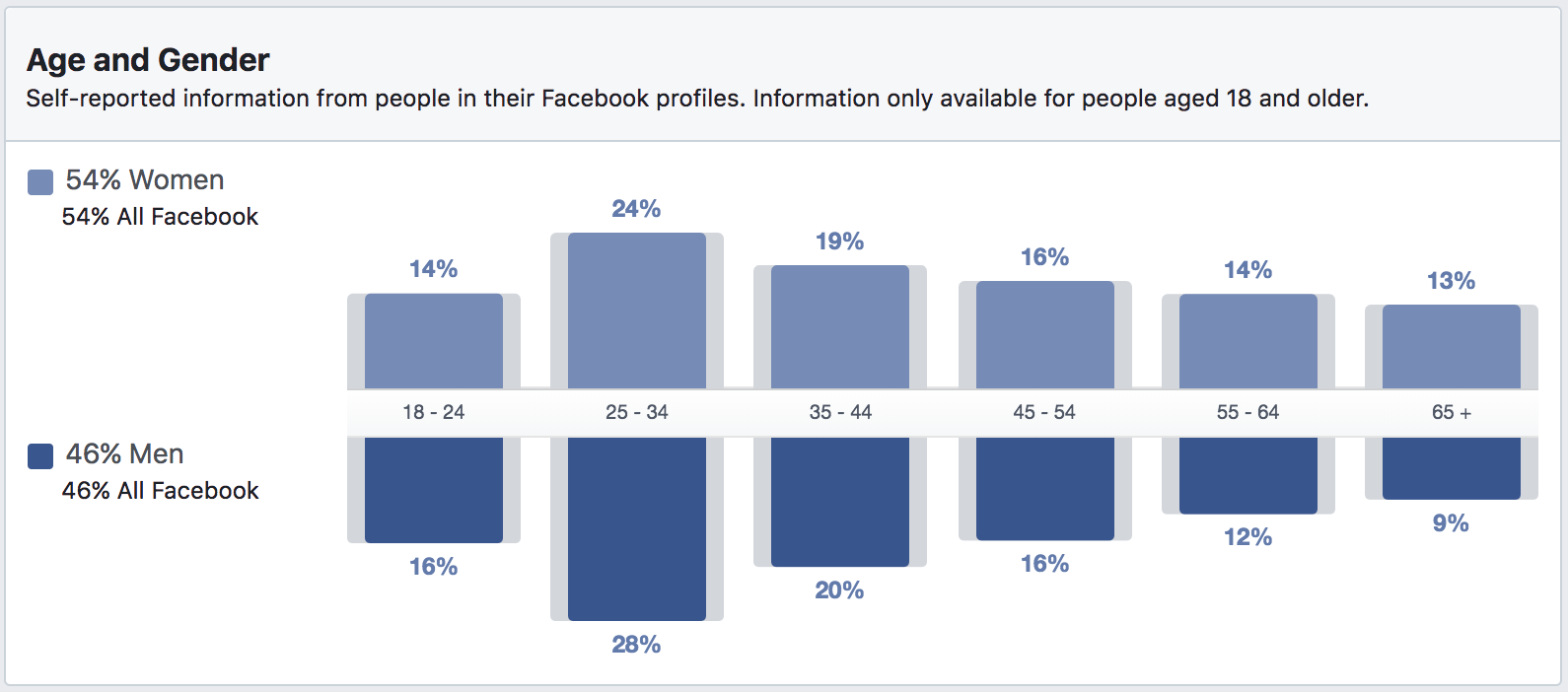 facebook audience insights and social media demographics