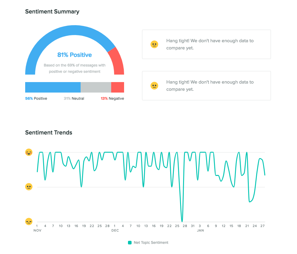 social sentiment analysis