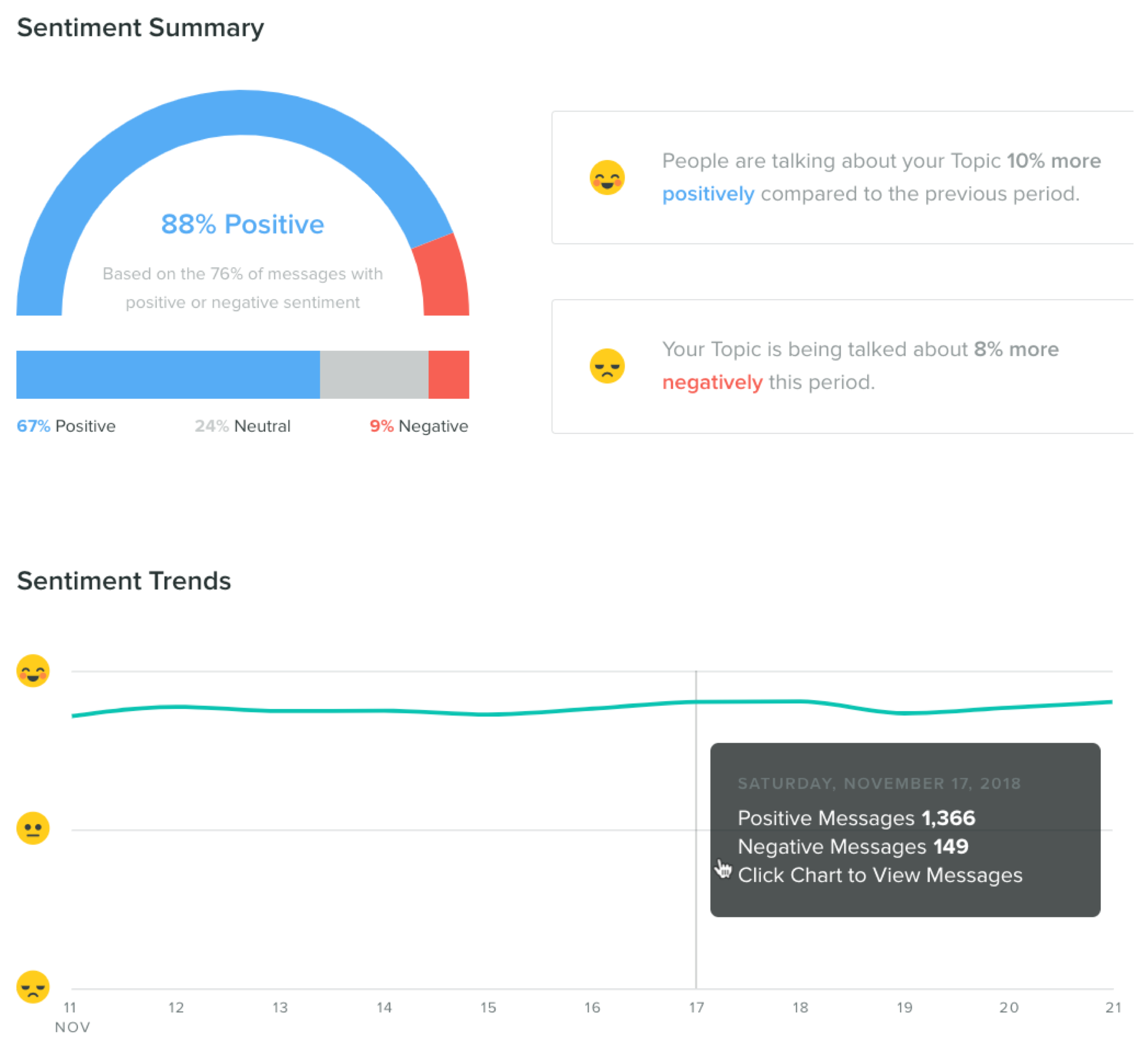 Sprout Social sentiment summary