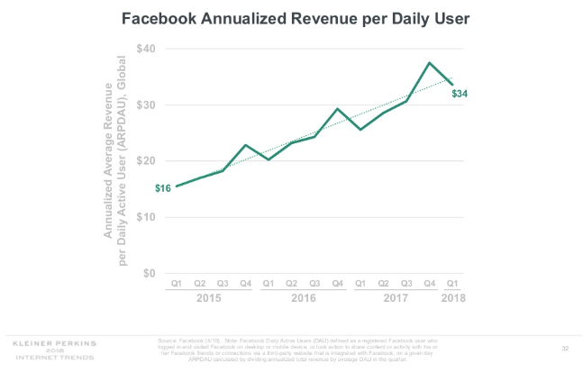 Chart showing the annual revenue growth of Facebook