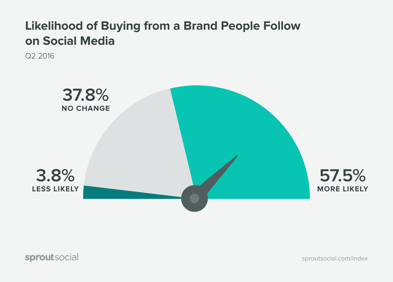 likelihood of buying from brands you follow. 57.5% more likely