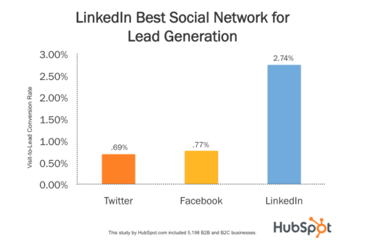 Graph showing rate of lead generation on LinkedIn, Facebook and Twitter