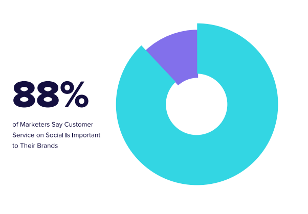 graph showing that 88% of social marketers consider customer service on social media important