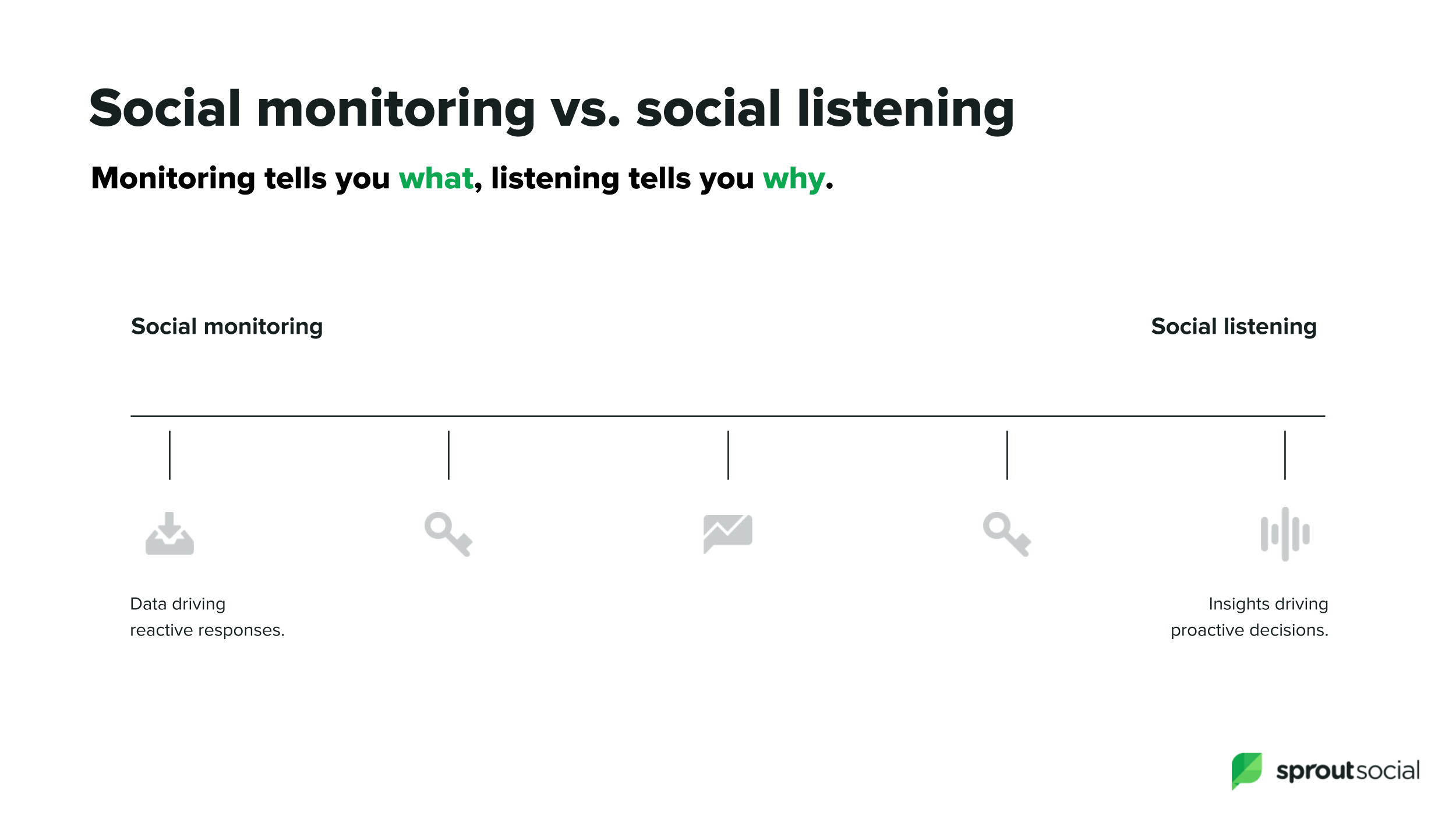 Spektrum von Social-Media-Listening