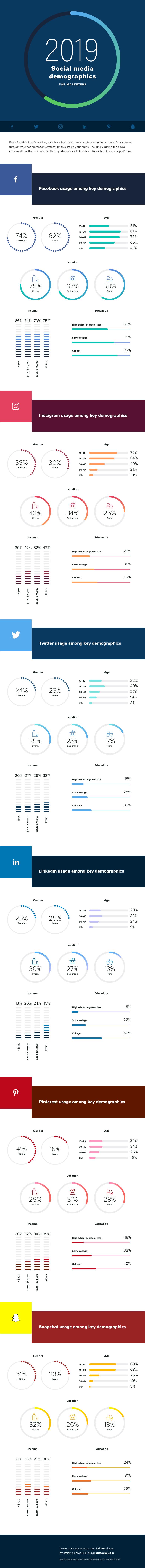 new social media demographics