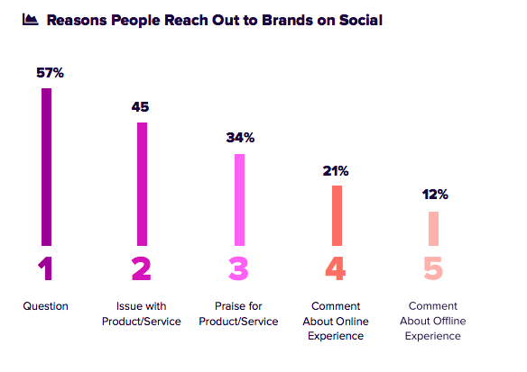 reasons people reach out on social