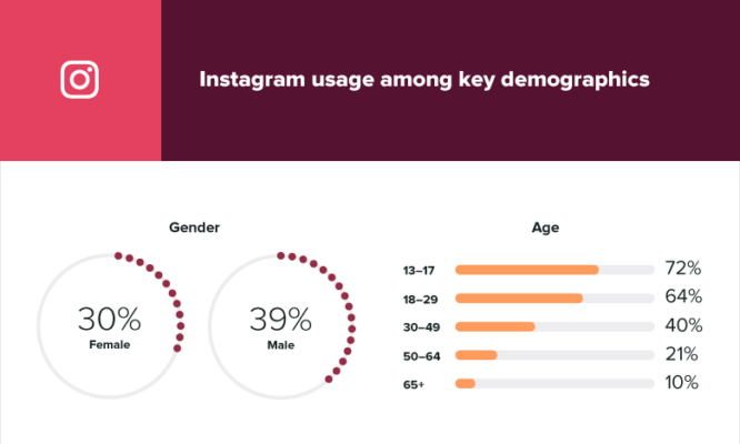 17 Instagram stats marketers need to know for 2019