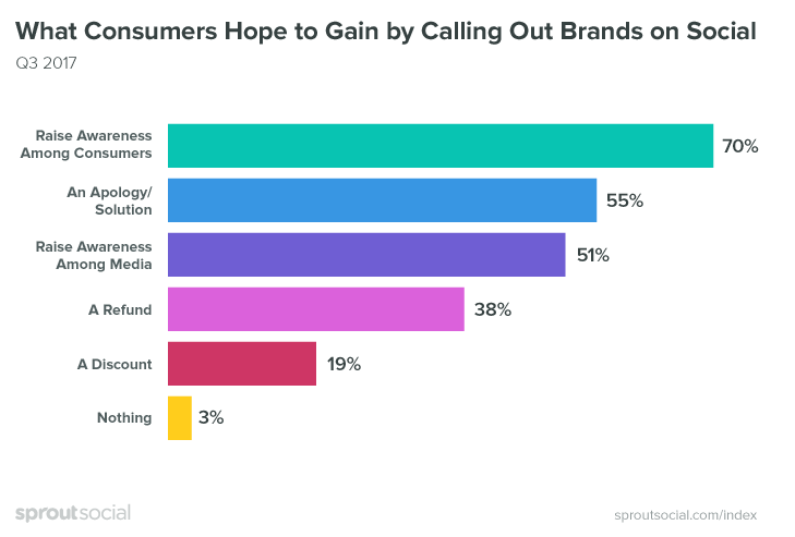 Sprout Social Graph on Calling out brands