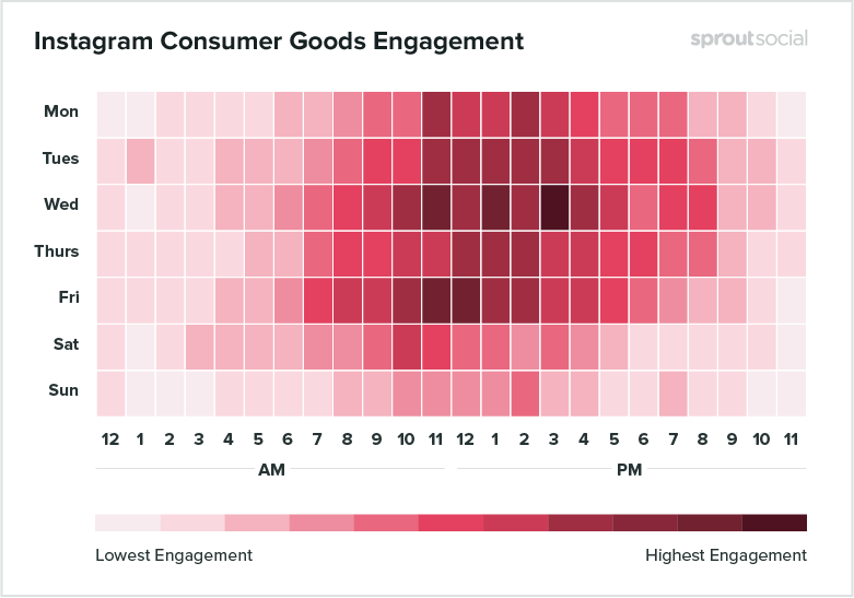 instagram consumer goods engagement