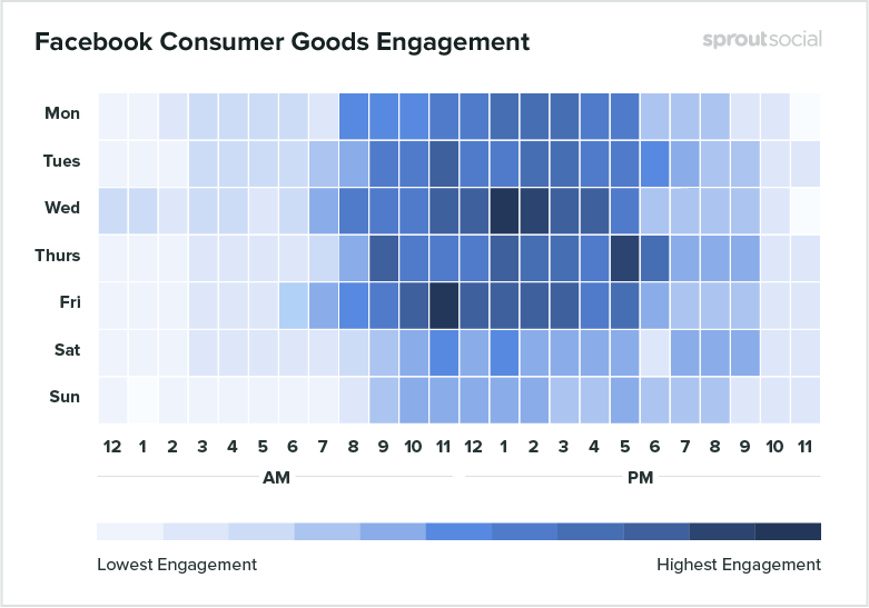 Facebook consumer goods engagement