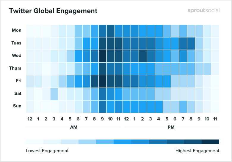 Twitter global engagement
