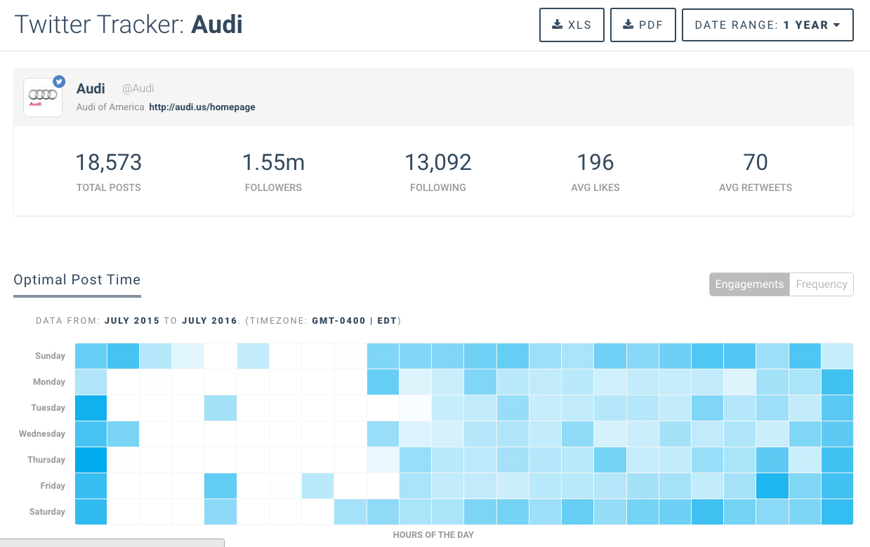 "chart tracking performance of the term ""audi"" on Twitter"