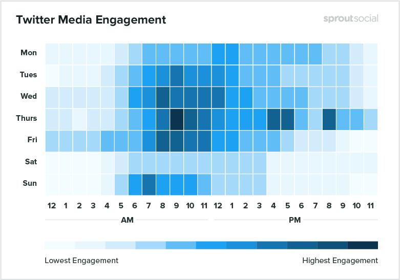 twitter media engagement