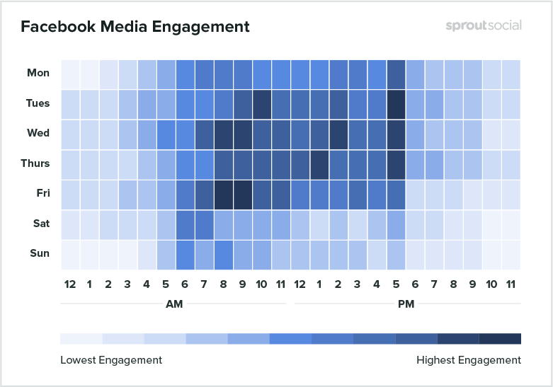 Facebook media engagement