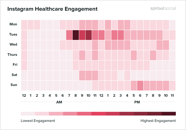 instagram healthcare engagement