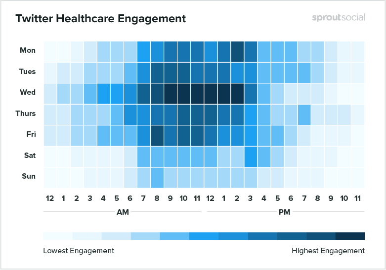 twitter healthcare engagement