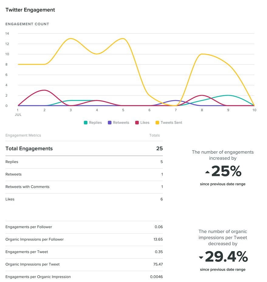 Sprout's Twitter analytics give you key insights into performance.