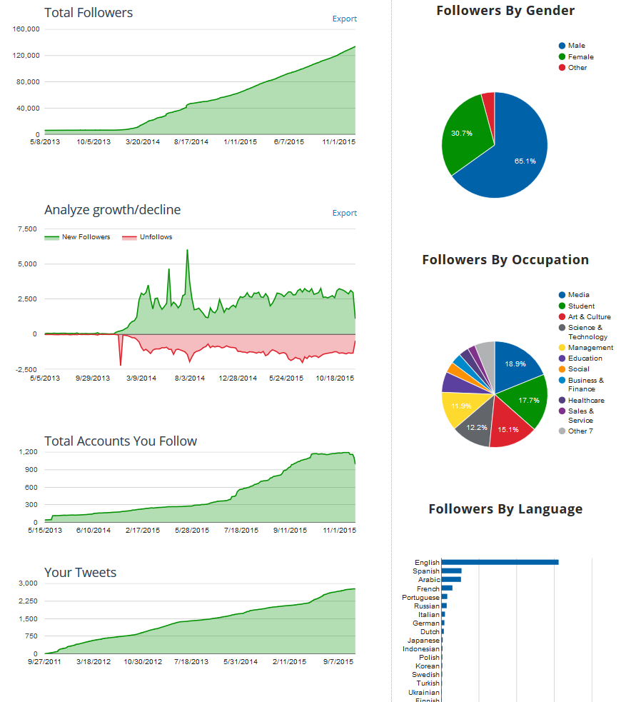 charts displaying Twitter community insights on Tweepsmap