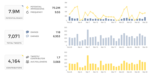 chart showcasing Twitter performance on Union Metrics