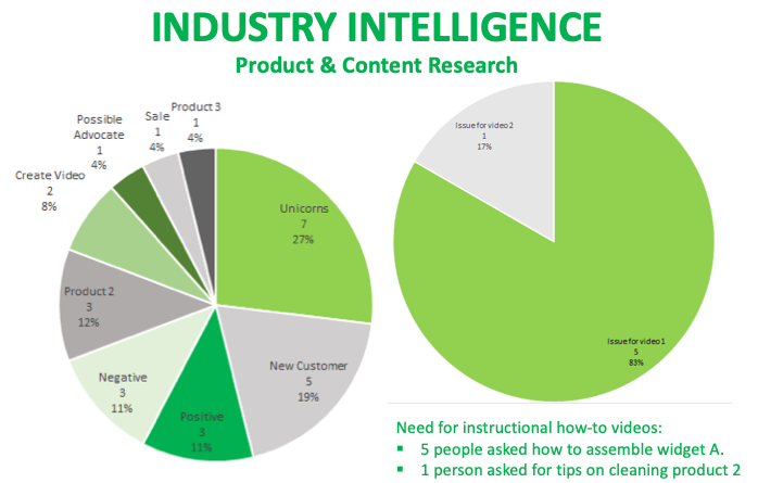 industry intelligence graph showing demand around 'widget a' and 'product 2' insights