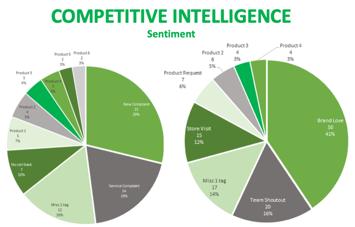 competitive intelligence graph showing breakdown of various audience conversation topics
