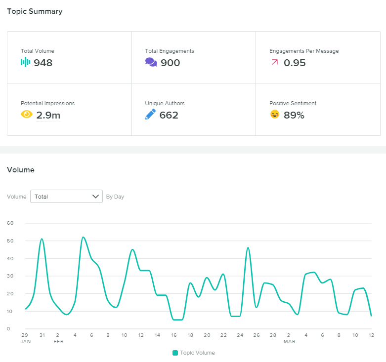 B2B social listening analytics from Sprout Social