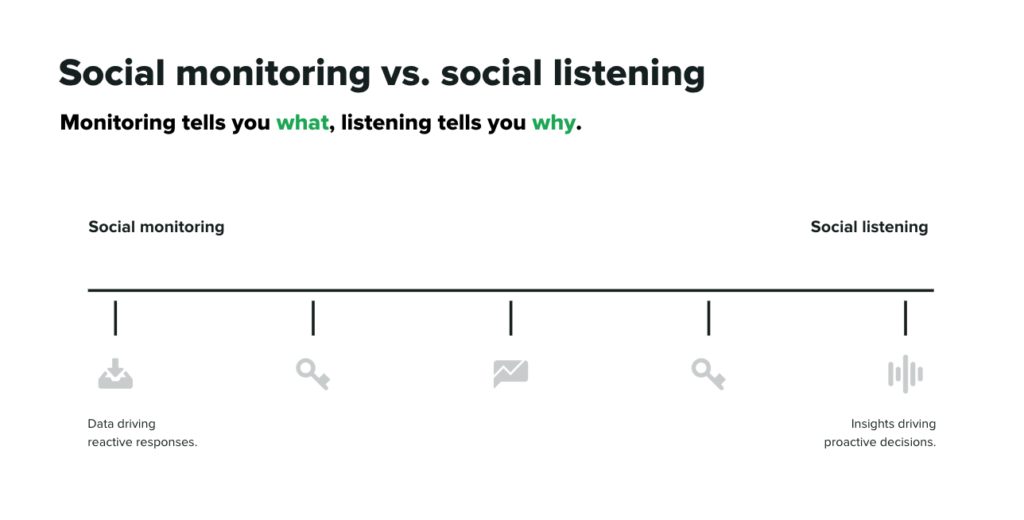 examples of listening vs monitoring