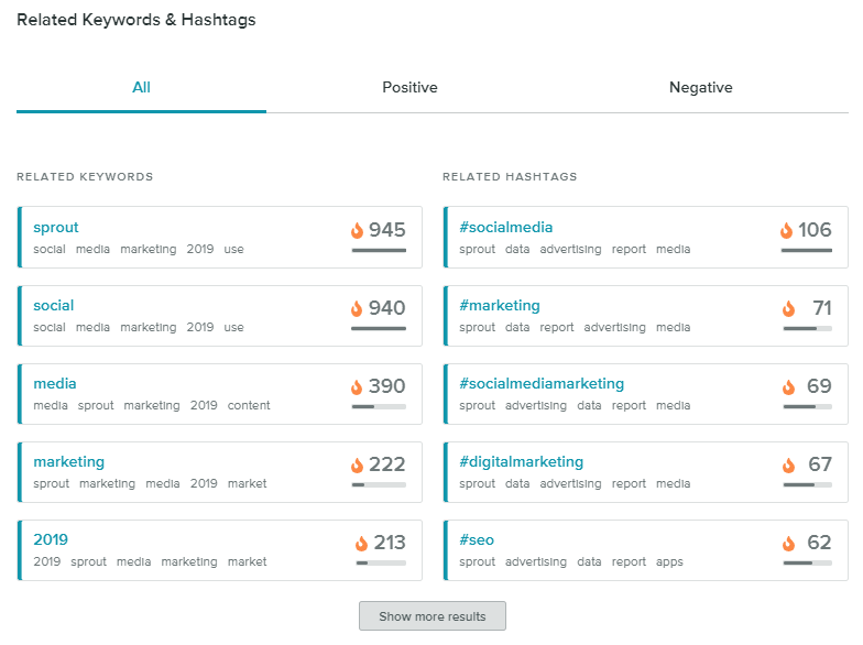 Sprout's hashtag analytics keeps you in the loop on important industry conversations