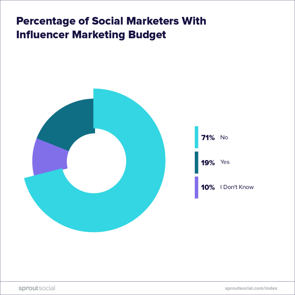 social marketers with influencer marketing budget