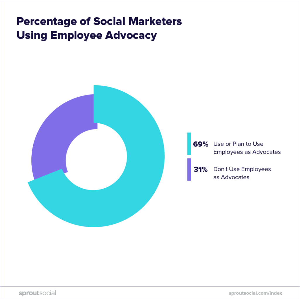 percentage of social marketers using employee advocacy