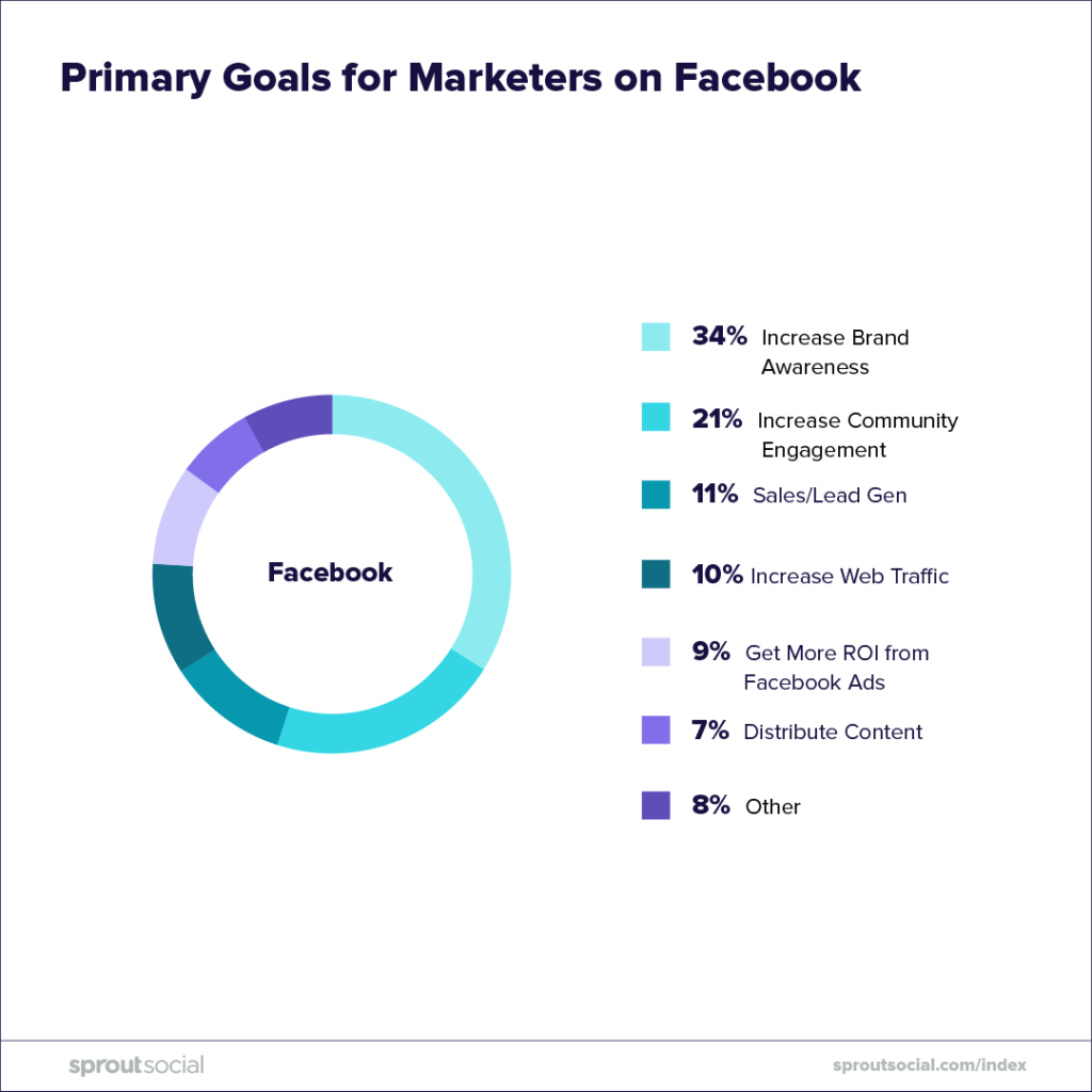 primary goals for marketers on facebook