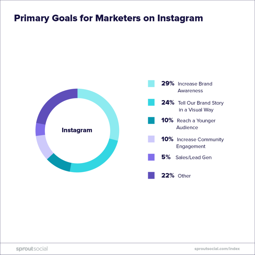 primary goals for marketers on instagram