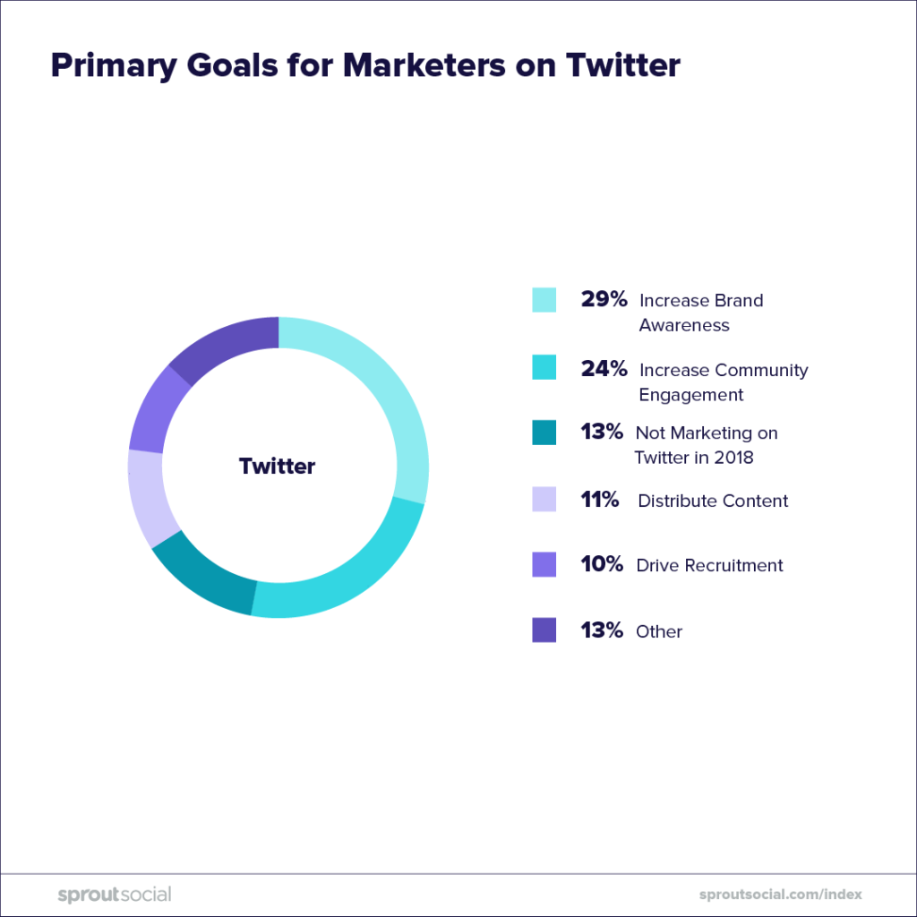 primary goals for marketers on twitter