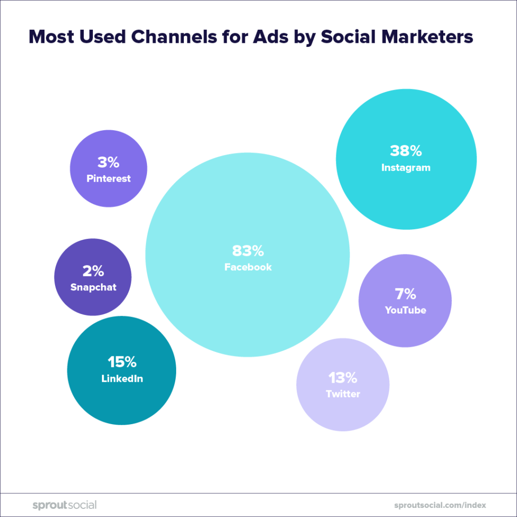 most used channels for ads by social marketers