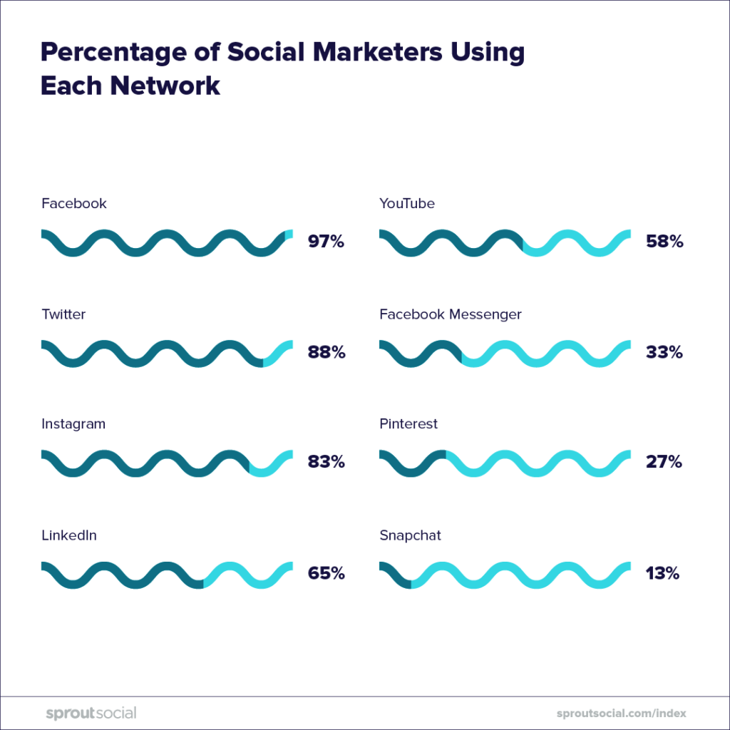 percentage of social marketers using each network