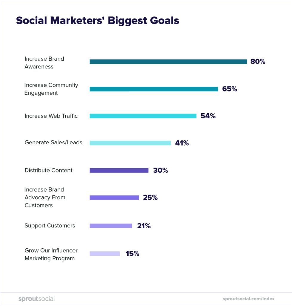social marketers' biggest goals