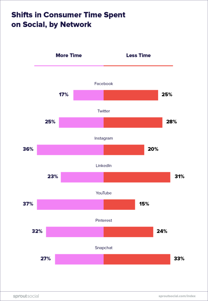 shifts in consumer time on social by network