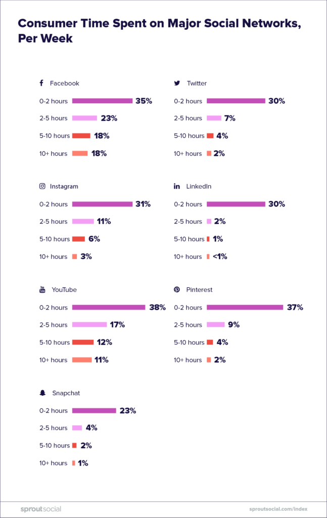 consumer time spent on major social networks per week