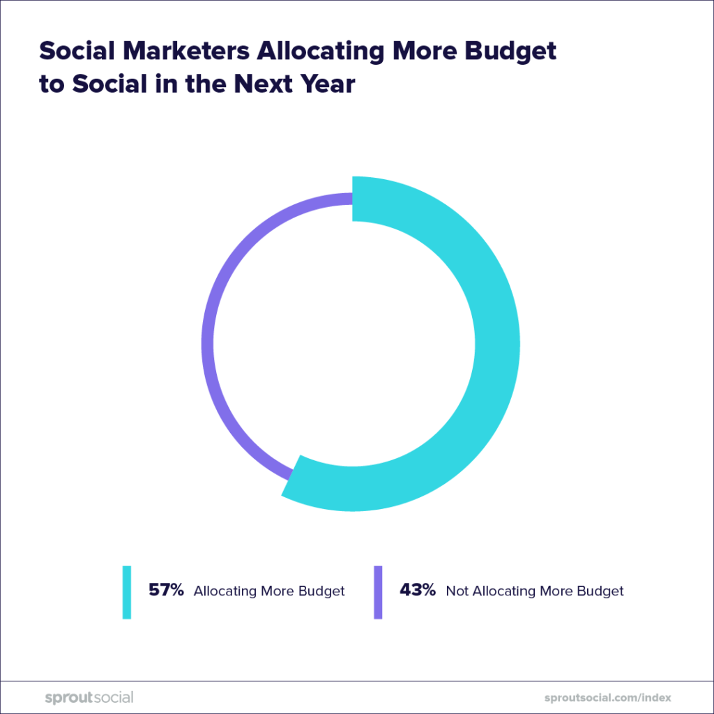 social marketers allocating more budget in the new year