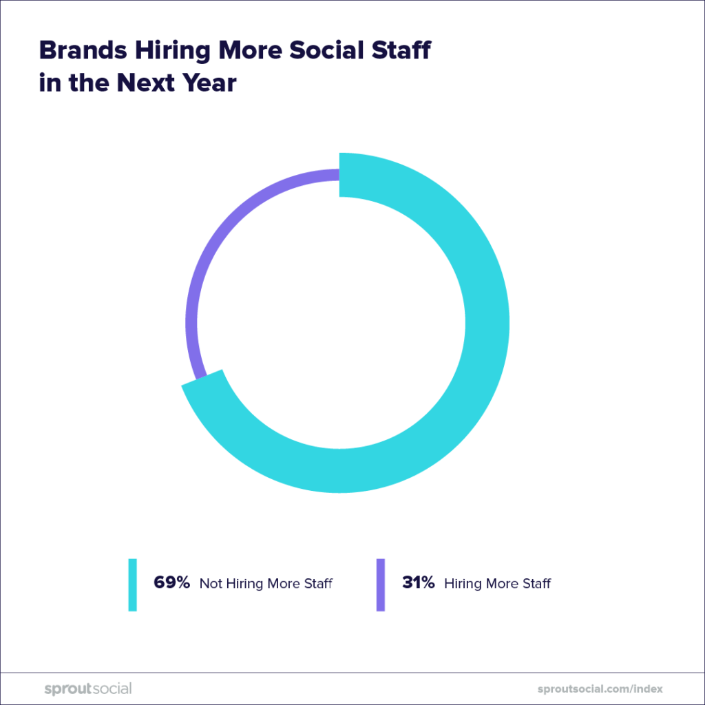 social marketers hiring more staff in the new year