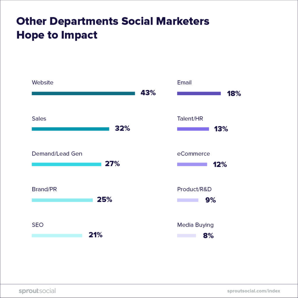 other departments social marketers hope to impact