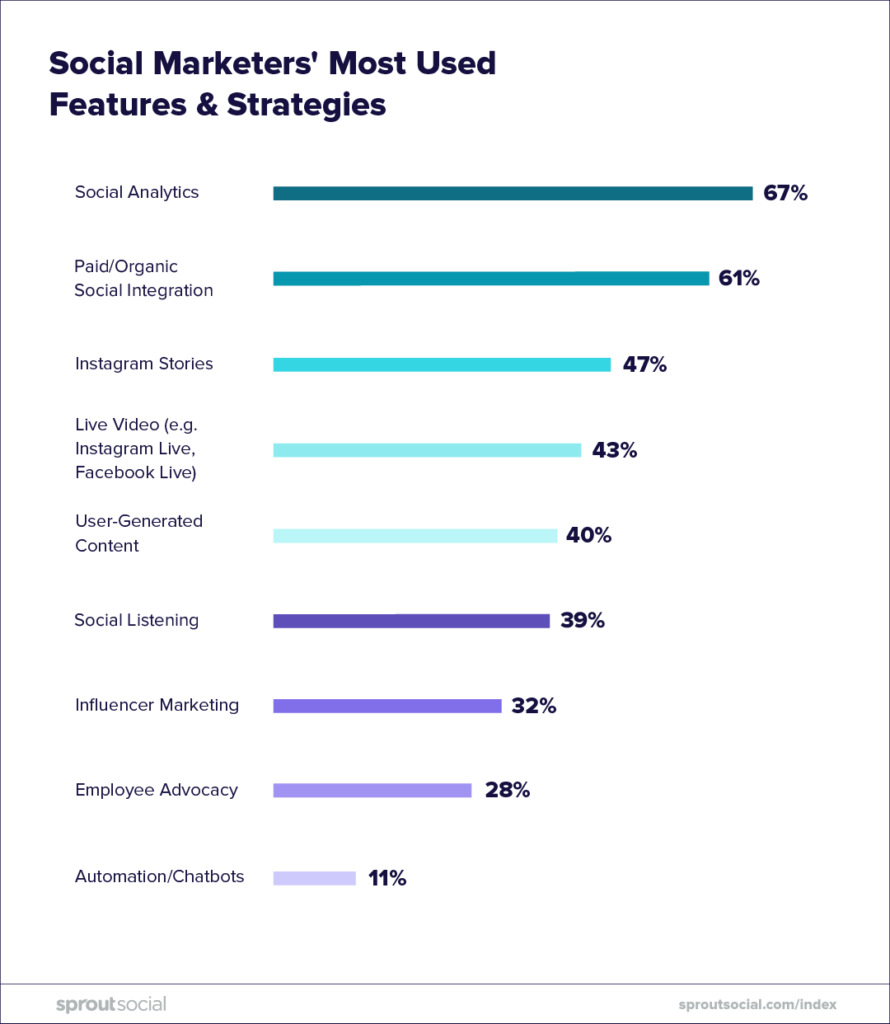 social marketers' most used features and strategies