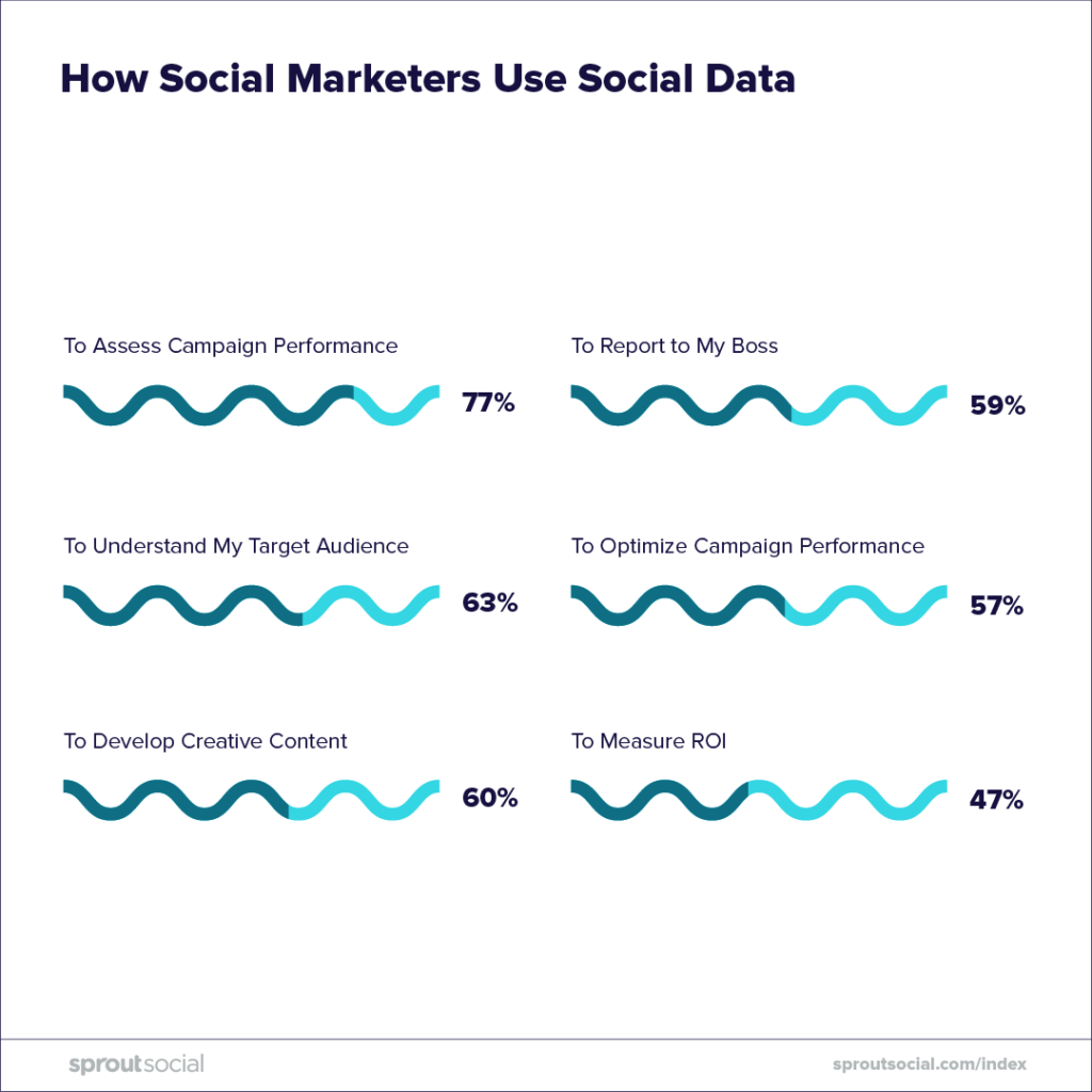 how social marketers use data