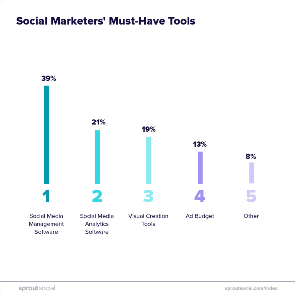 social marketers' must have tools