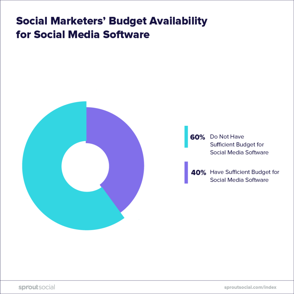 social marketers budget availability for social media software